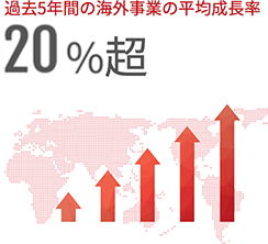 Average year over year growth outside of Japan